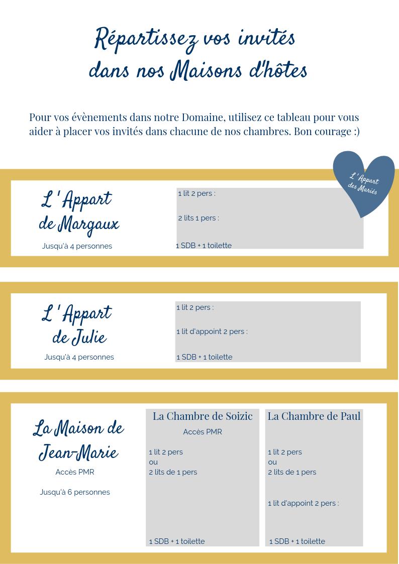 tableau de répartition des invites mariage